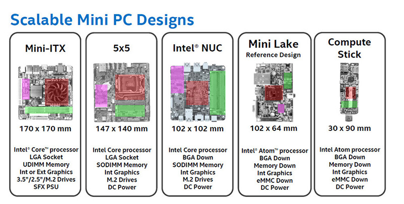 1167-intel-mini-stx-5x5-2