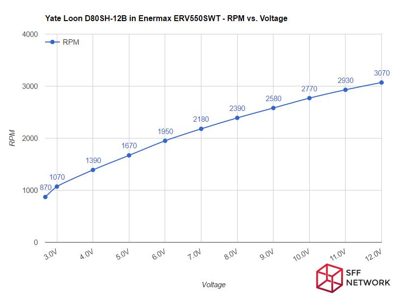 Enermax Revolution SFX 550W ERV550SWT fan RPM curve