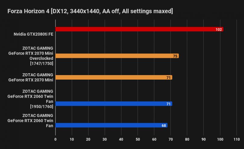 ZOTAC GAMING GeForce RTX 2060 Twin Fan Review – SFF Network