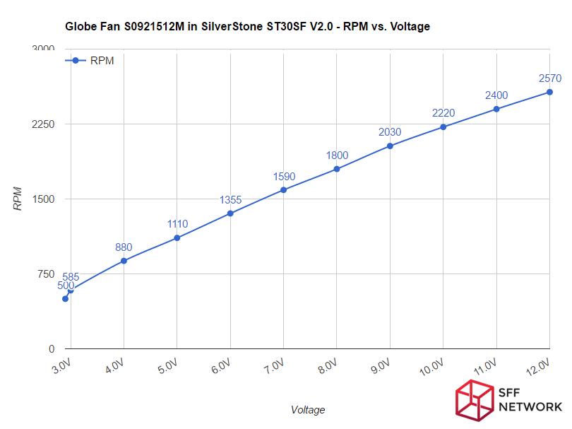 SilverStone ST30SF V2.0 Globe Fan S0921512M fan curve