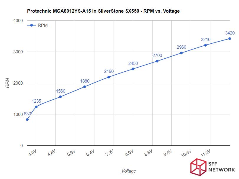 Protechnic MGA8012YS-A15 fan curve