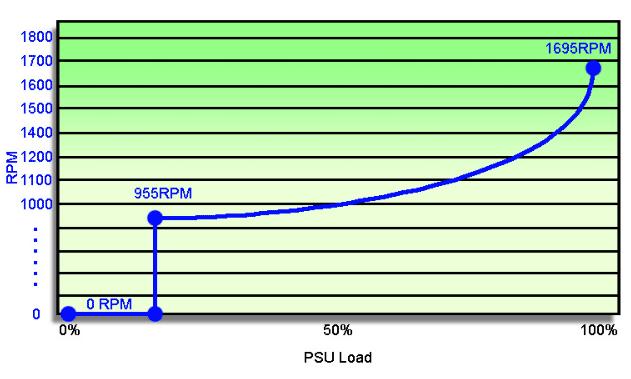 SilverStone SX800-LTI correct fan curve
