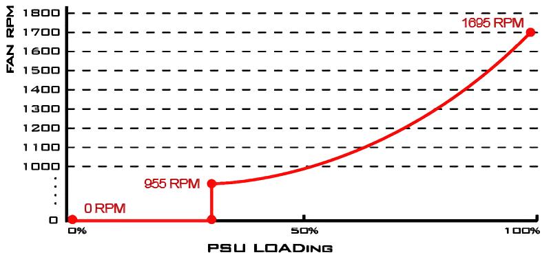 SilverStone SX800-LTI psu loading
