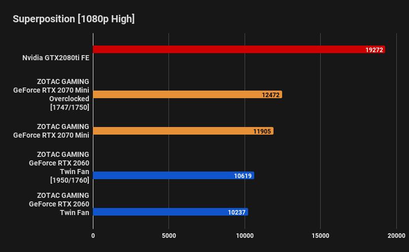 ZOTAC GAMING GeForce RTX 2060 Twin Fan Review – SFF Network | SFF